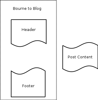Header and footer diagram