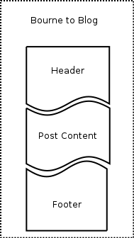 Full post diagram